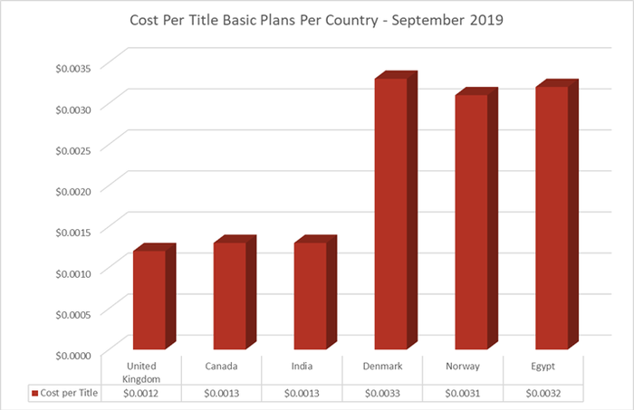 Price per title for Netflix for six different countries comparing the price per title based on the Netflix basic plan.