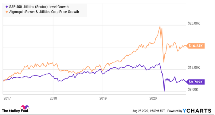 Algonquin has outperformed many of its larger peers