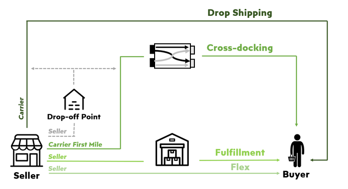 Mercado Envios logistics network showing connections between seller, drop-off points, warehouses, cross docking nodes, and the buyer.