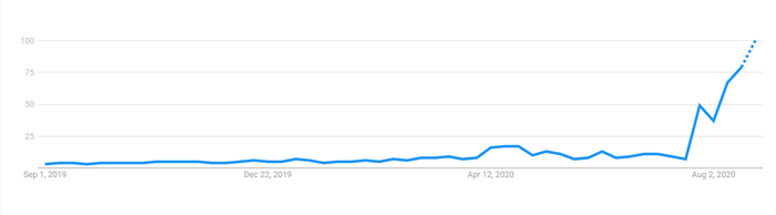 A chart showing search interest for 'stock split' explode over the last month.