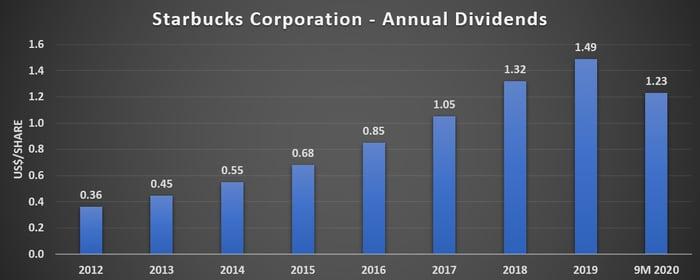 Starbucks Annual Dividends