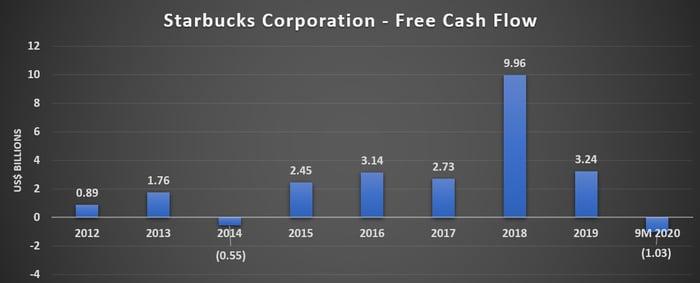 Starbucks Free Cash Flow