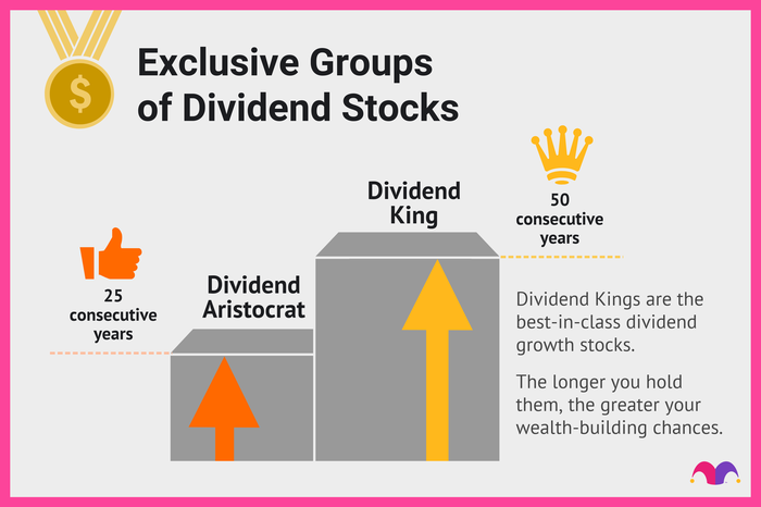 Dividend aristocrats vs dividend kings is a matter of 25 years versus 50 years of increased dividend payments to investors.