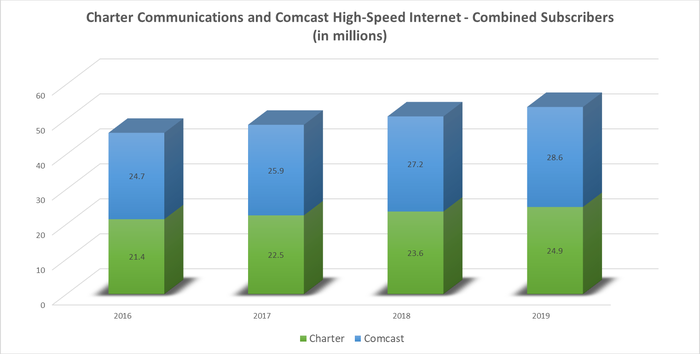 Comcast and Charter combined high-speed internet customers annual chart over the last four years.