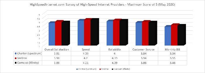 Highspeedinternet.com survey of high-speed internet service providers including Comcast, Charter, and Verizon. Scores based on overall satisfaction, speed, reliability, customer service, and monthly bill.