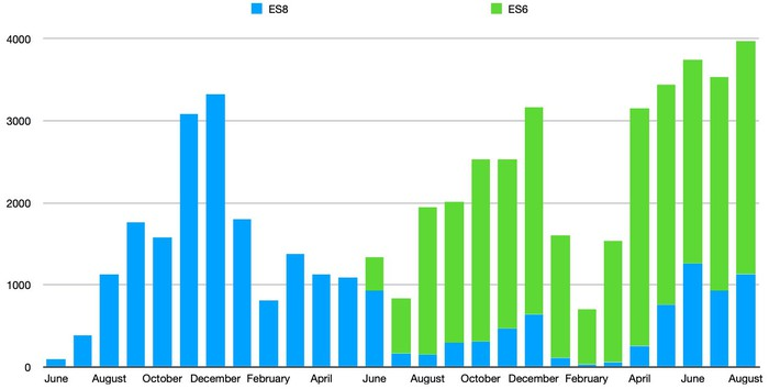 A bar chart showing NIO sales by month.
