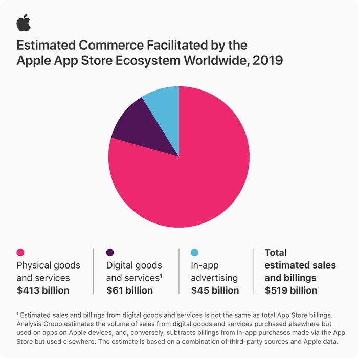 Graph showing estimated commerce facilitated by the Apple App Store in 2019