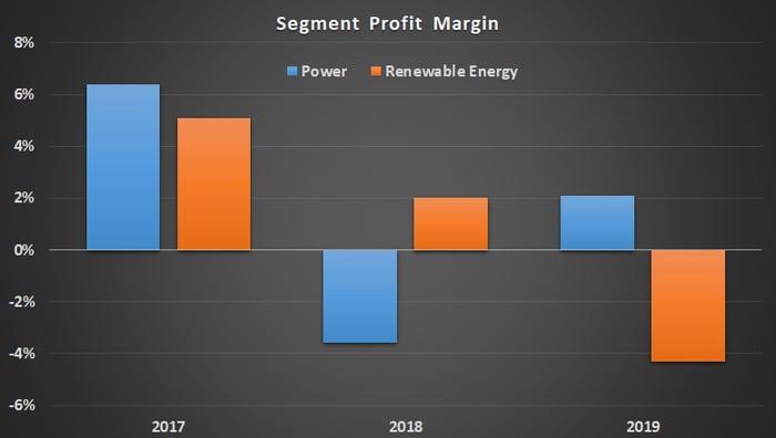 GE Power and GE Renewable Energy segment margin.