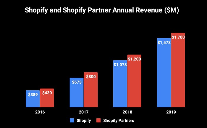 Bar graph showing annual revenues for Shopify and that the partners' revenue exceeds it every year.