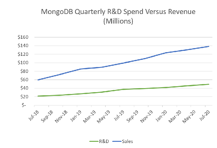 Line chart of MongoDB's quarterly R&D spend versus revenue, from July 2018 to July 2020.