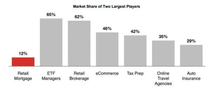 Market Share by Industry
