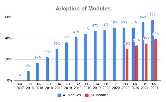 Chart showing percent of customers adopting 4+ and 5+ modules