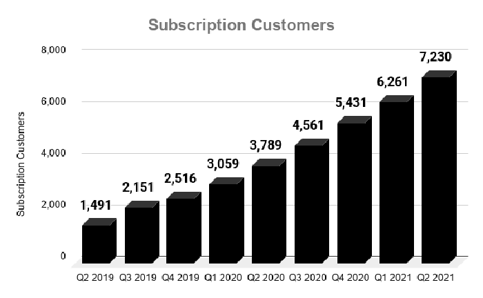 Chart showing CrowdStrike subscription customers over time