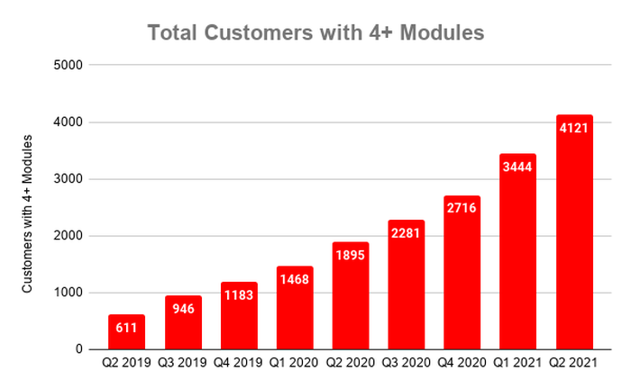 Chart showing number of CrowdStrike customers with 4+ modules over time