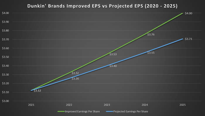 5 year projections based on Dunkin' Brands analyst estimates of EPS versus what EPS performance would be with a 2% improvement. Improvement based on better rewards growth and better drive-thru options at restaurants.