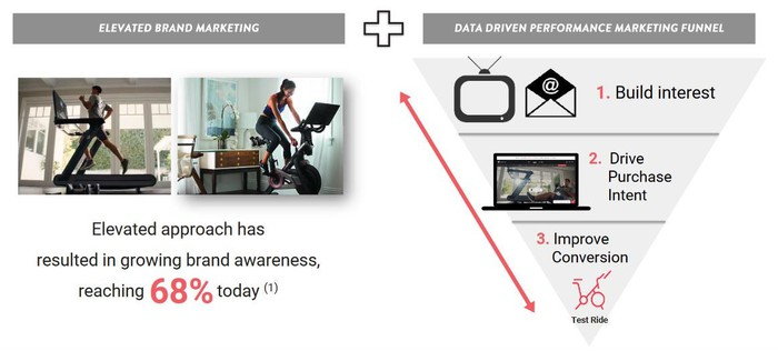Peloton graphic showing how its sales conversion works.