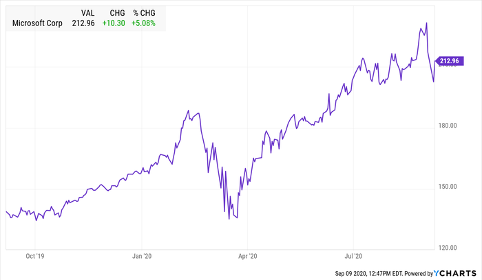 A ten-year stock chart for Microsoft.