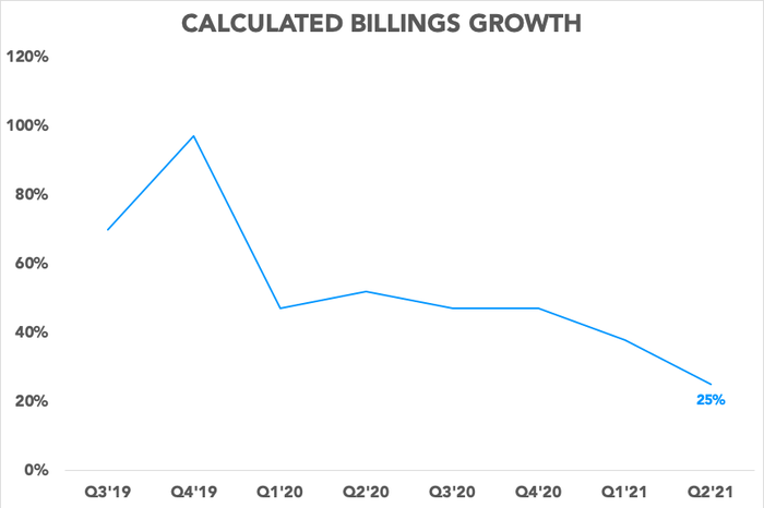 Chart showing Slack's slowing billings growth rate
