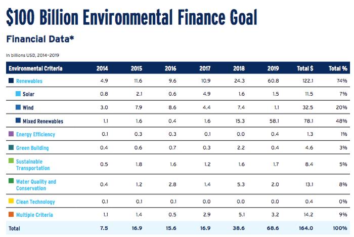 Citigroup's $100B environmental commitment