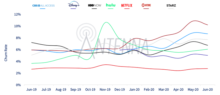 A chart showing churn among streaming services
