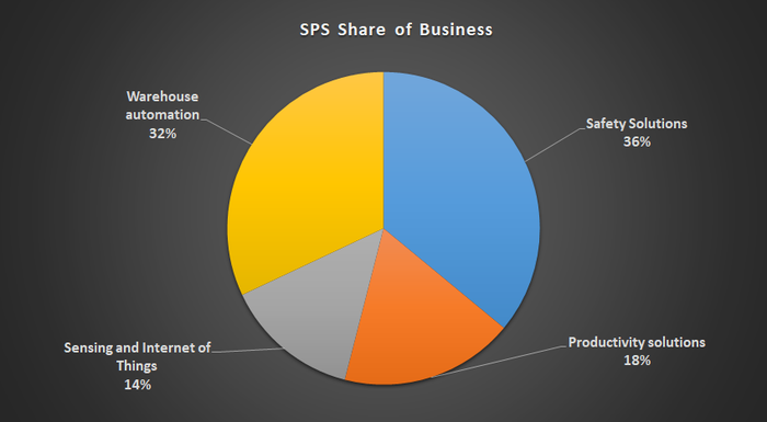 SPS Revenue share by business.
