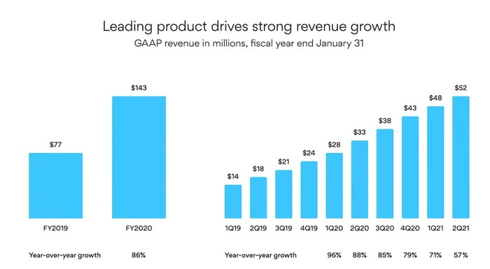 Bar graph showing increasing revenue growth of Asana's revenue growth