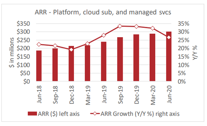 Chart showing slowing growth of FireEye's cloud business.
