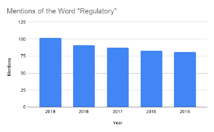 """Mentions of the word """"regulatory"""" in Intuitive Surgical's filings were over 100 in 2019, compared with just 80 or so in 2015."""