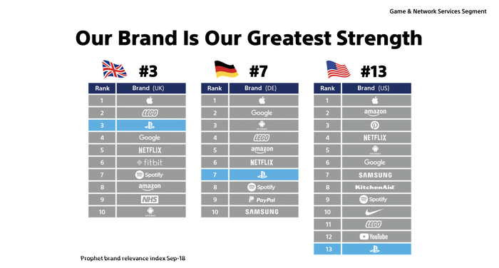 A chart from a Sony investor presentation showing the PlayStation brand ranking among other top consumer brands.