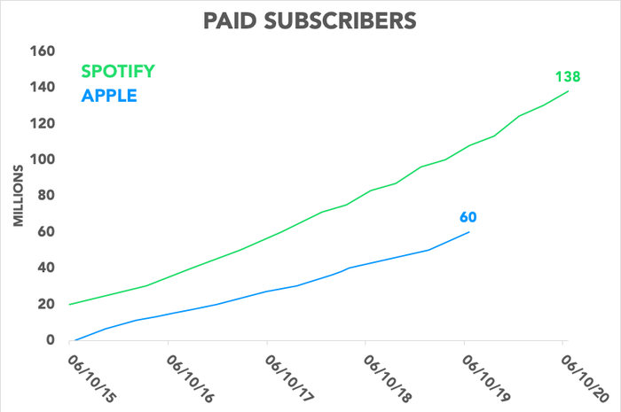 Chart comparing Spotify's and Apple's total paid users