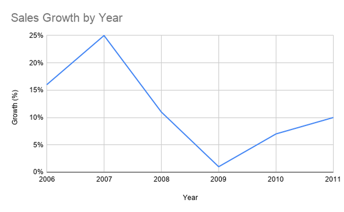 Sales growth at IDEXX went from 25% per year in 2007 to just 2%-ish in 2009, but never stopped.