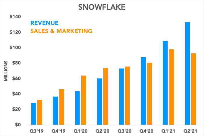 Chart comparing Snowflake's revenue to its sales and marketing spending
