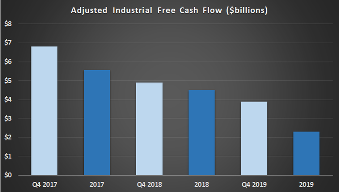 Adjusted free cash flow for General Electric in the fourth quarter and full year.