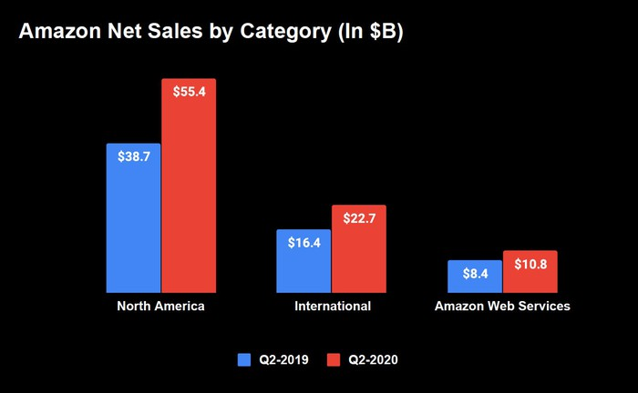 Bar graph of Amazon's Q2-2020 segment revenues. North America with $55.4 billion, international with $22.7 billion and Amazon Web Services with $10.8 billion.