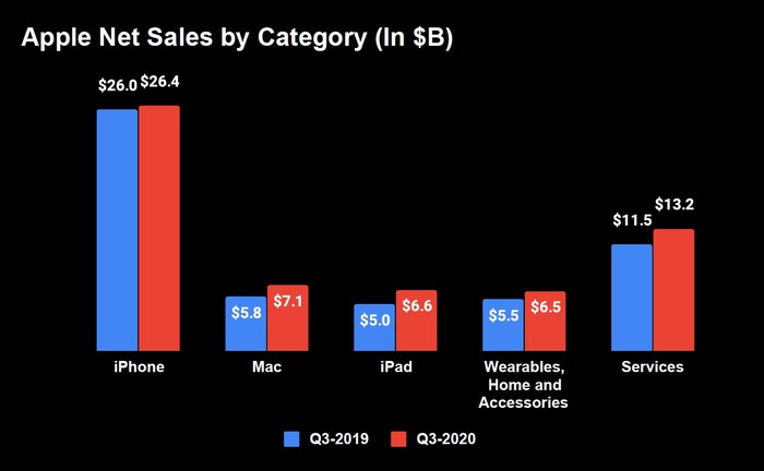 Bar graph of Apple's Q3-2020 revenue by segment compared with Q2-2019. iPhone is largest at $26.4 billion, followed by services at $13.2 billion, Mac at $7.1 billion, iPad at $6.6 billion, and Wearables, home and accessories at $6.5 billion.