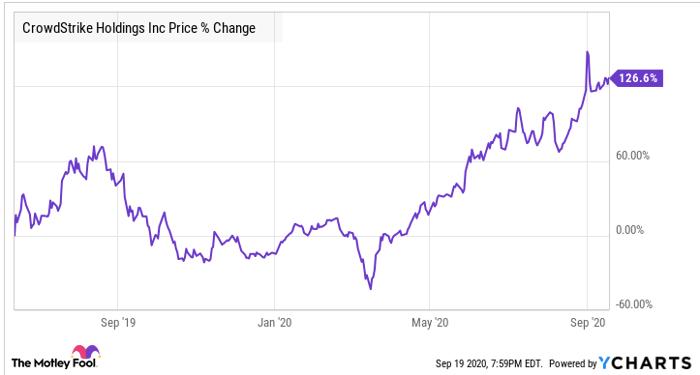 CrowdStrike % change stock chart.