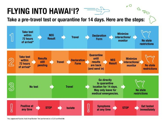 A flow chart showing who is eligible to skip Hawaii's 14-day mandatory quarantine.