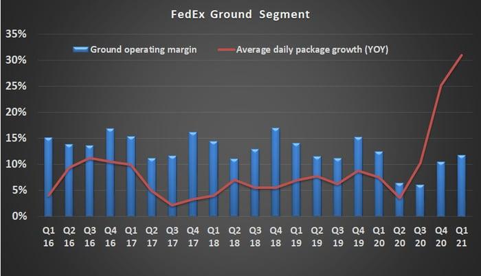 FedEx ground segment margin and average daily sales growth.