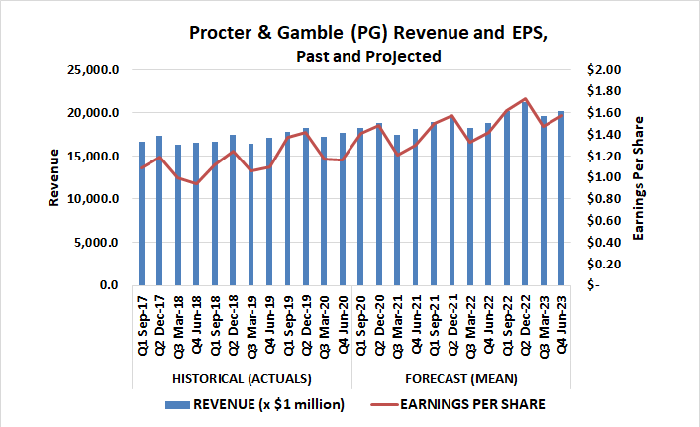 Procter & Gamble (PG) revenue and earnings projected to grow through 2023