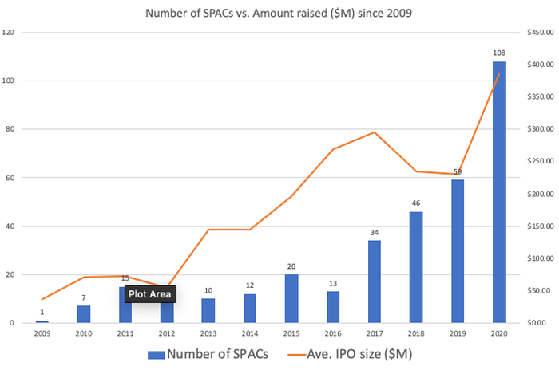 SPAC activity since 2009
