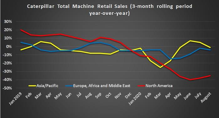 Caterpillar retail sales by region.