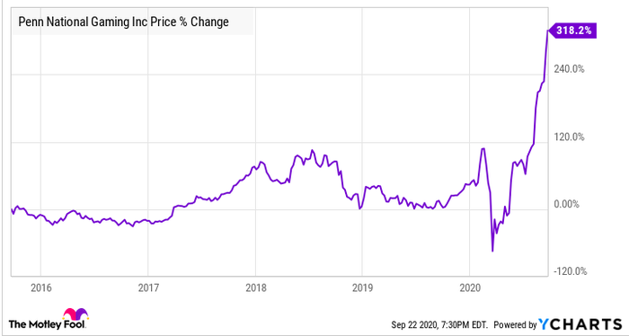 Penn National Gaming 5-year percent change price chart.