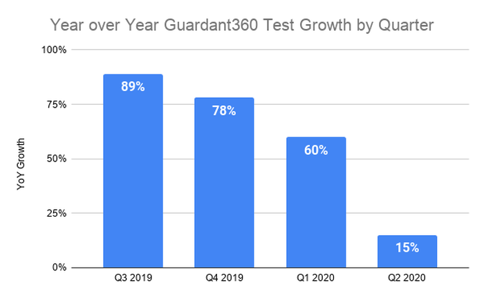 slowing growth for four quarters from 89% to 15% in most recent quarter