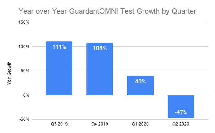 decliing test volume growth for four straight quarters from 111% to -47% in most recent quarter