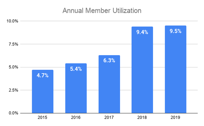 Annual members utilization increasing from 4.7% in 2015 to 9.5% in 2019