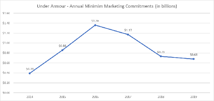 Under Armour annual marketing commitments over the last six years.