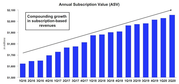 Chart showing ICE's data revenue growth over the last several years