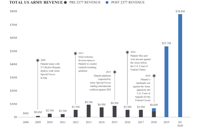 A bar graph showing increasing revenue from U.S. army in 2018 and 2019 vs prior years.