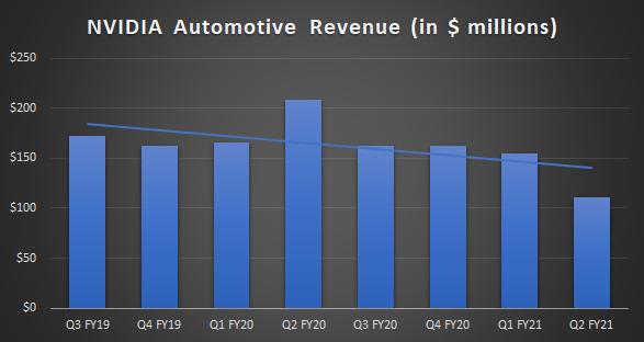 Chart showing NVIDIA's quarterly automotive revenue.