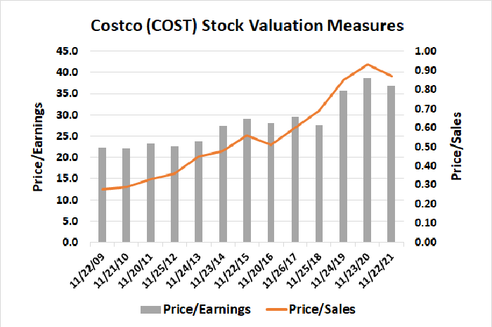 Chart showing rise in Costco shares valuation since 2009